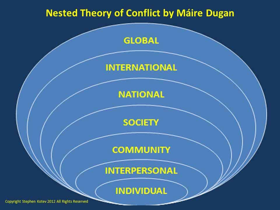 an overview of the conflict resolution theory essay When conflict resolution is considered necessary, there are phases (johnson and johnson, 1994), which can help in resolving conflict people who work together every day, even if they're not part of the conflict, may still be too close to the persons involved to objectively mediate the situation.